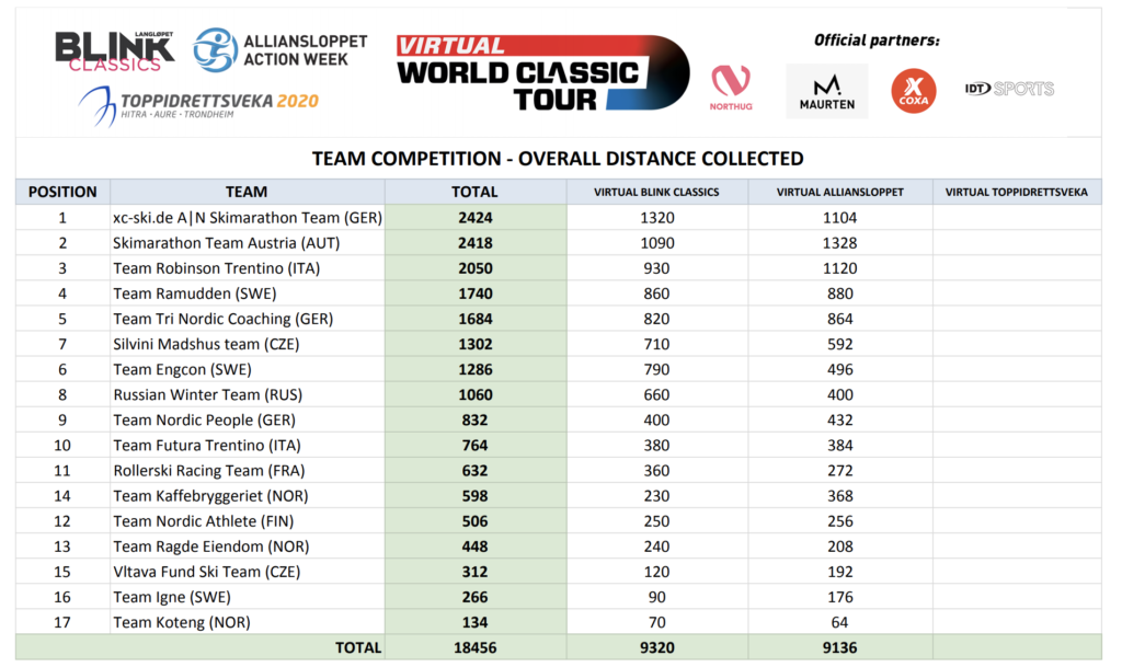 Virtual World Classic Tour, Alliansloppet